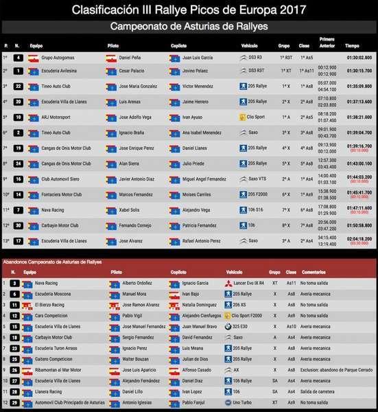 clasificaciones-rally-picos-europa
