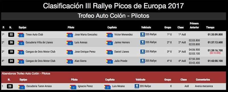 clasificacion-auto-colon-rally-picos-europa