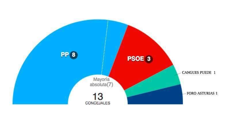 resultado-elecciones-cangas