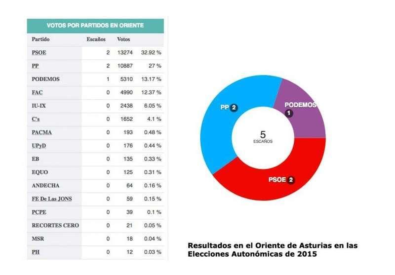 resultados-oriente-asturias-elecciones